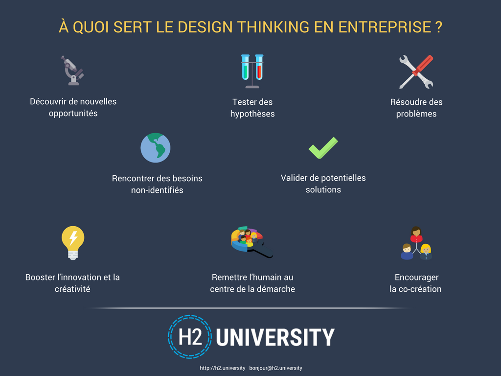 À quoi sert le design thinking ?