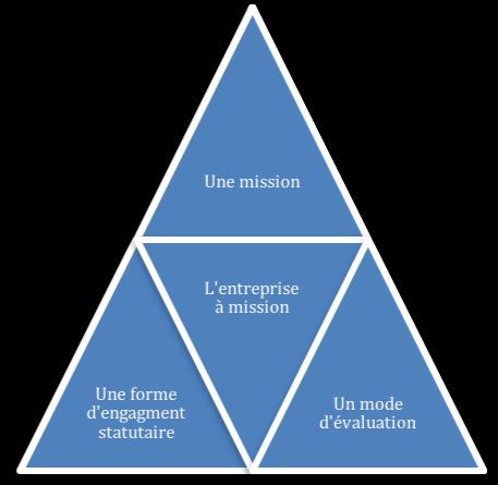 Quelles sont les trois caractéristiques communes d