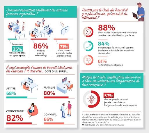 57% des collaborateurs ne sont pas consultés lors de l