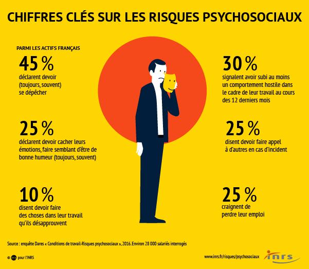 Les chiffres clés des principaux risques psychosociaux chez les salariés français.