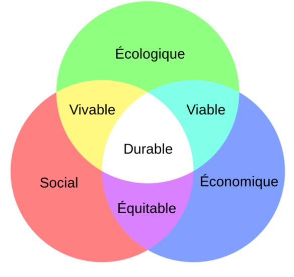 Quels sont les piliers du développement durable ?