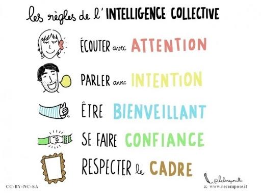 Les régles de l'intelligence de groupe lors d'une réunion collective.